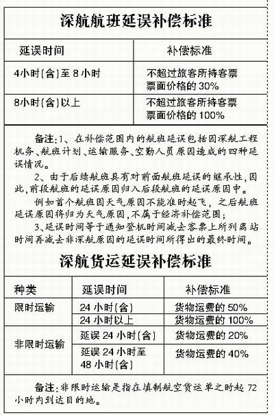 针对深圳航空公司率先推出飞机延误补偿标准