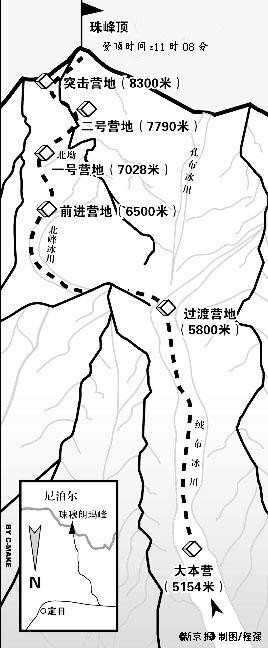 光明网    2005年中国重测珠峰高程登高测量工作