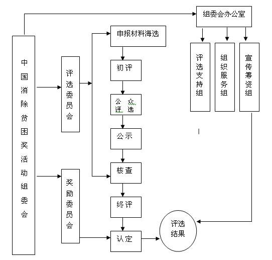 组委会组织结构,评选流程示意图