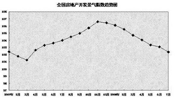 排练五基本走势图-五城市楼市走势一览  2008年上半年重庆主城区商品房成交均价4132元/