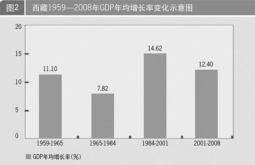 西藏gdp增长_西藏风景图片