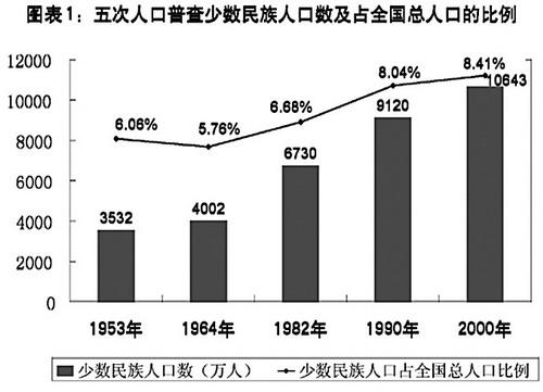 汉族服饰特点_汉族人口分布的特点