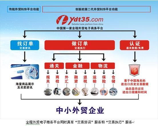 全程外贸电子商务平台提前实现了马云梦想