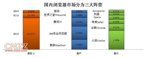 截至2009年12月20日,国内浏览器市场的份额
